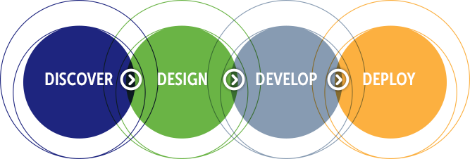 Discover > Design > Develop > Deploy