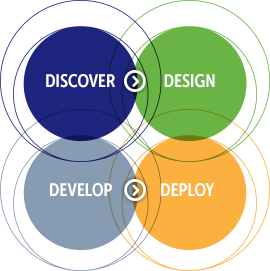 Discover, Design, Develop, Deploy